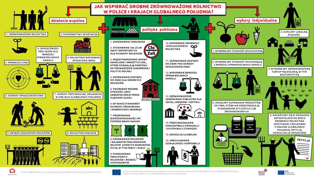 zrównoważone rolnictwo plakat